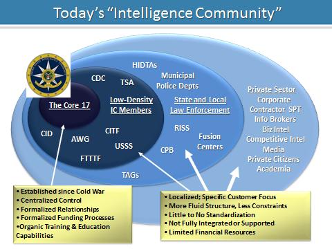 Intelligence Community_Kleinsmith