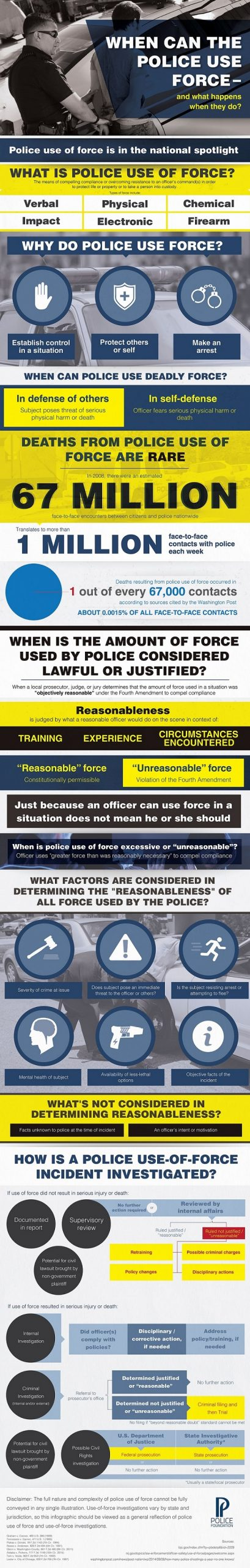 Use of Force Infographic