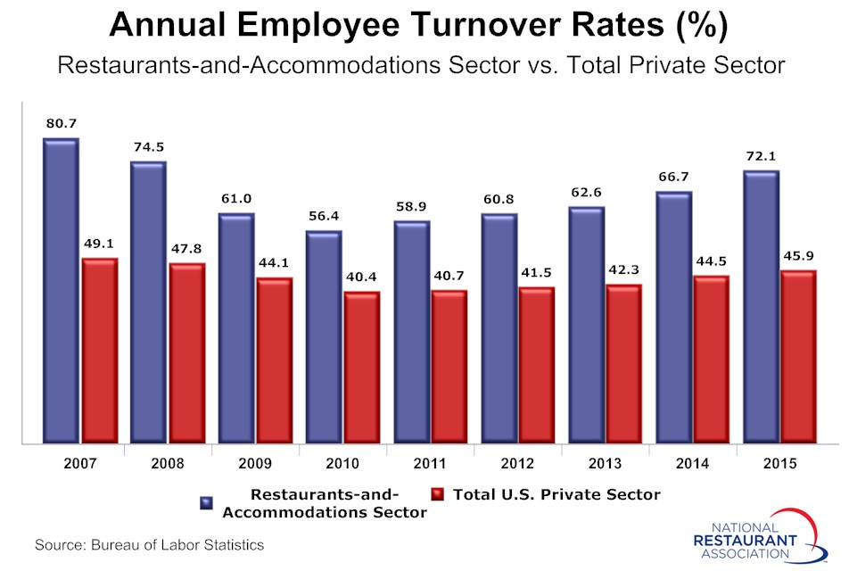 Annual-employee-turnover-rates