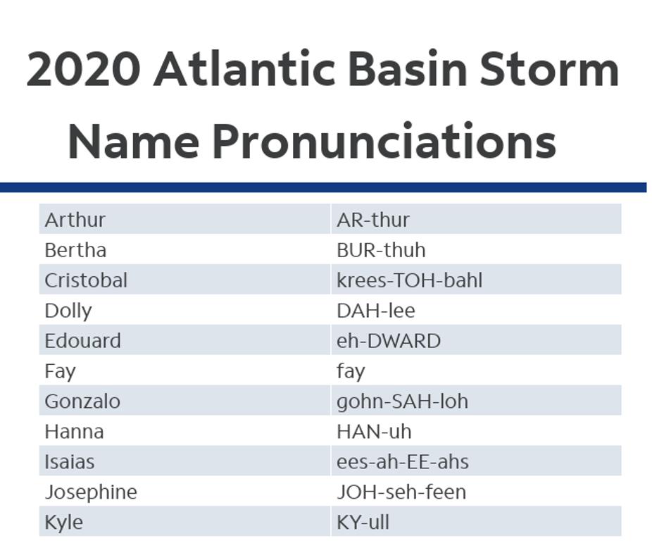 NOAA names
