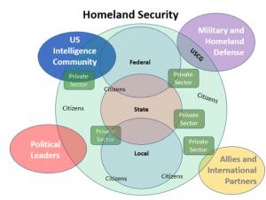 homeland security Gardner