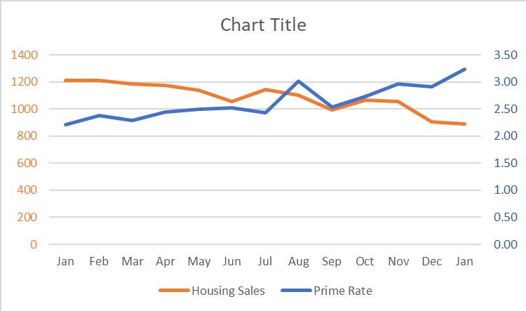 housing sales chart