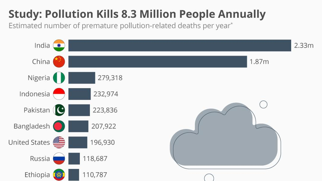 Study: Pollution Kills 8.3 Million People Annually [Infographic]