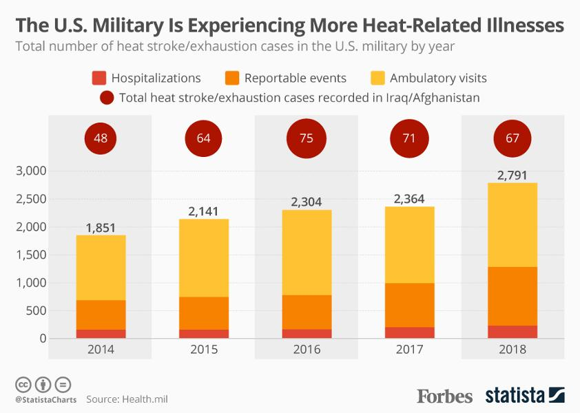 The U.S. Military Is Experiencing More Cases Of Illness From Extreme Heat [Infographic]