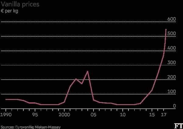 vanilla price chart Hedgepeth