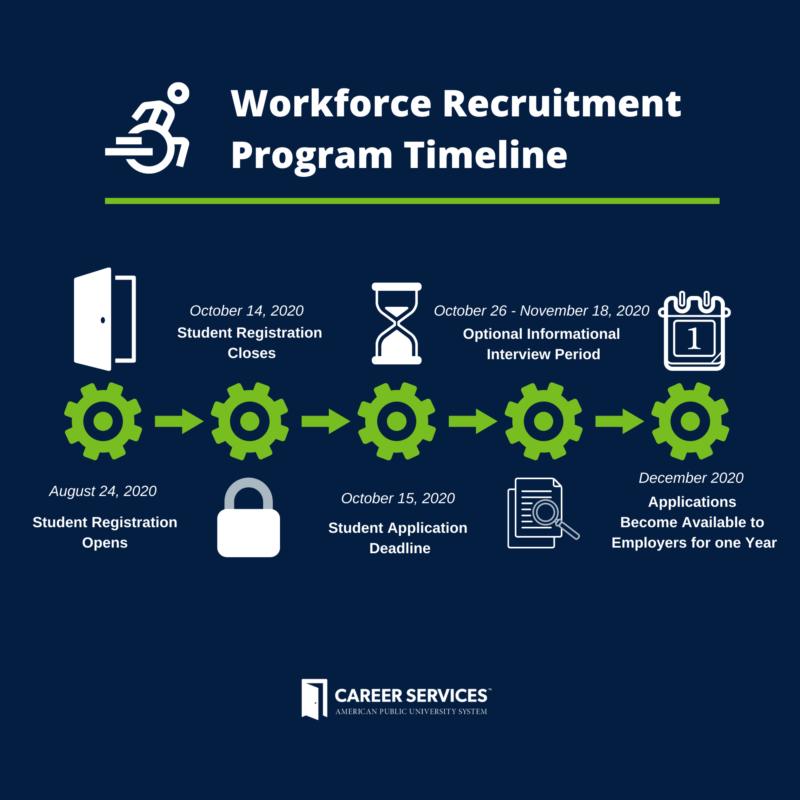workforce recruitment program timeline Sappington